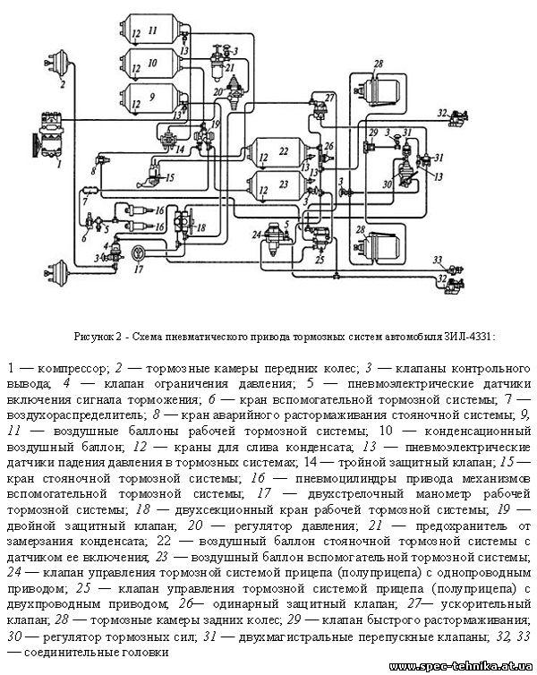 Схема тормозов зил 4331